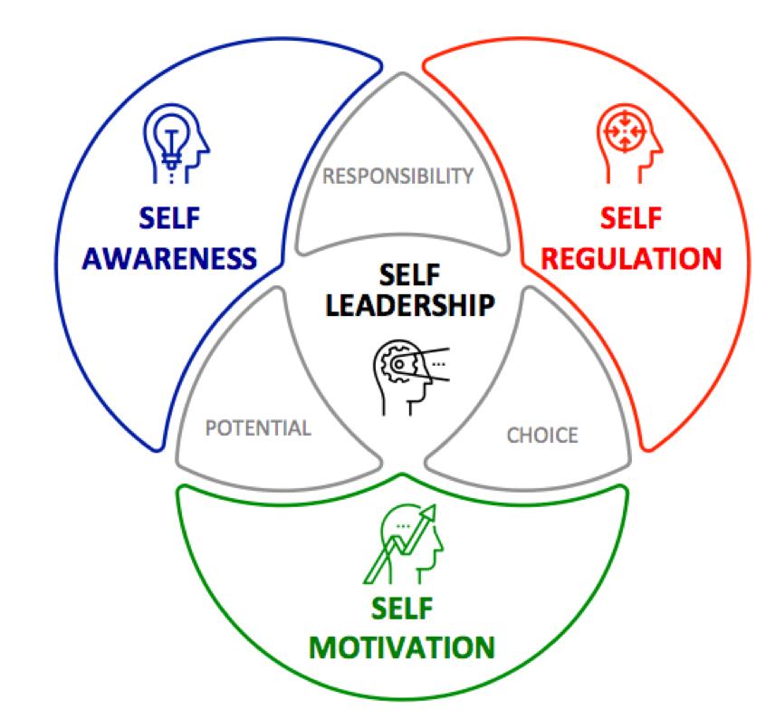 Self-Leadership