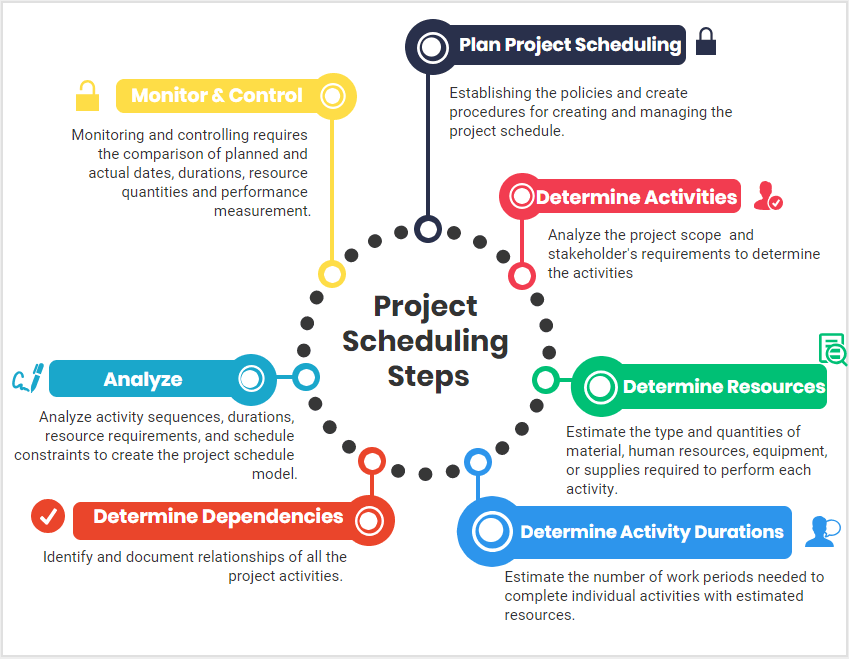 Project Schedule Management | CPRM 103