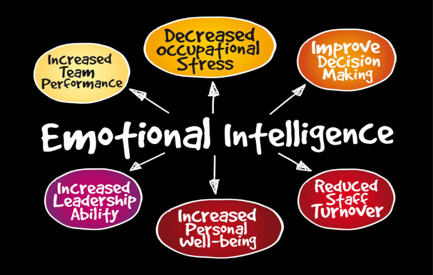Emotional Intelligence and Project Leadership | CPRM 102